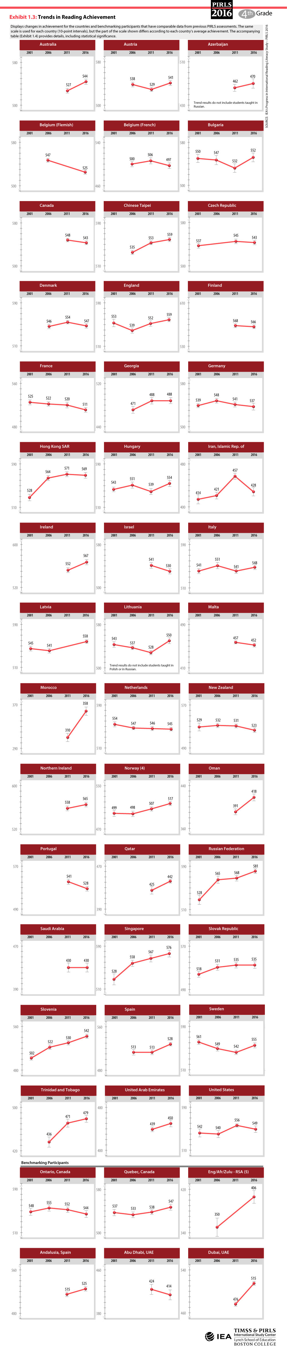 Trends in Reading Achievement Trend Plot
