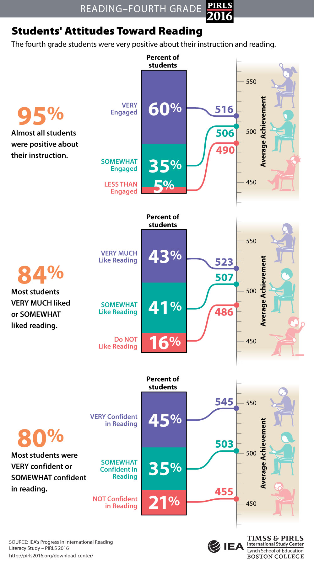 Student Engagement and Attitudes Infographic