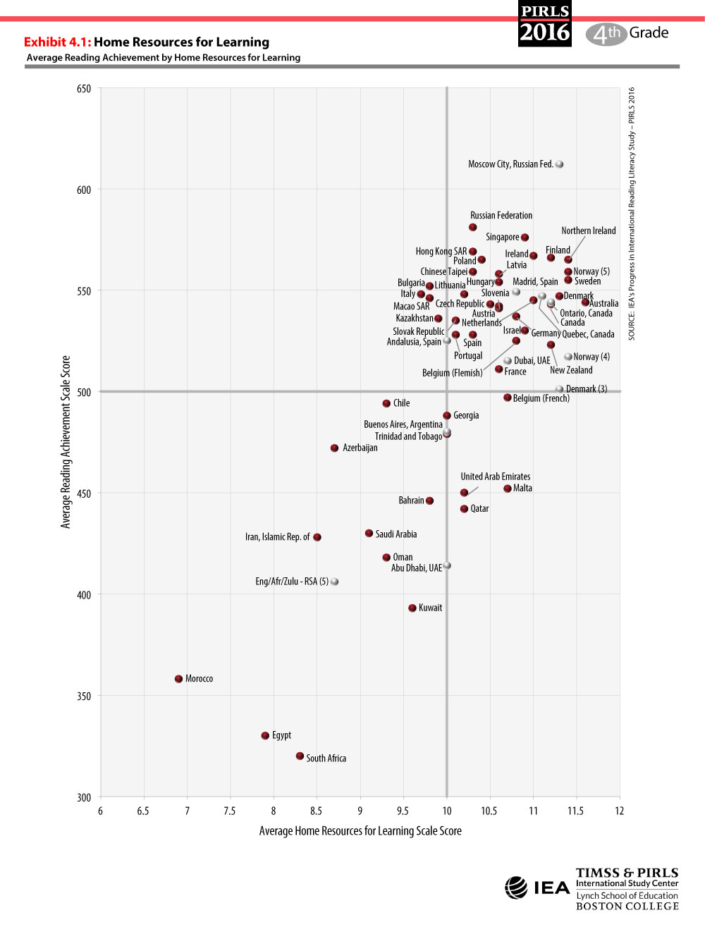 Home Resources for Learning Scatterplot
