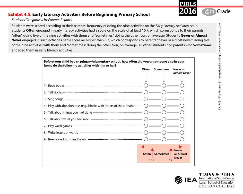 Early Literacy Activities Scale