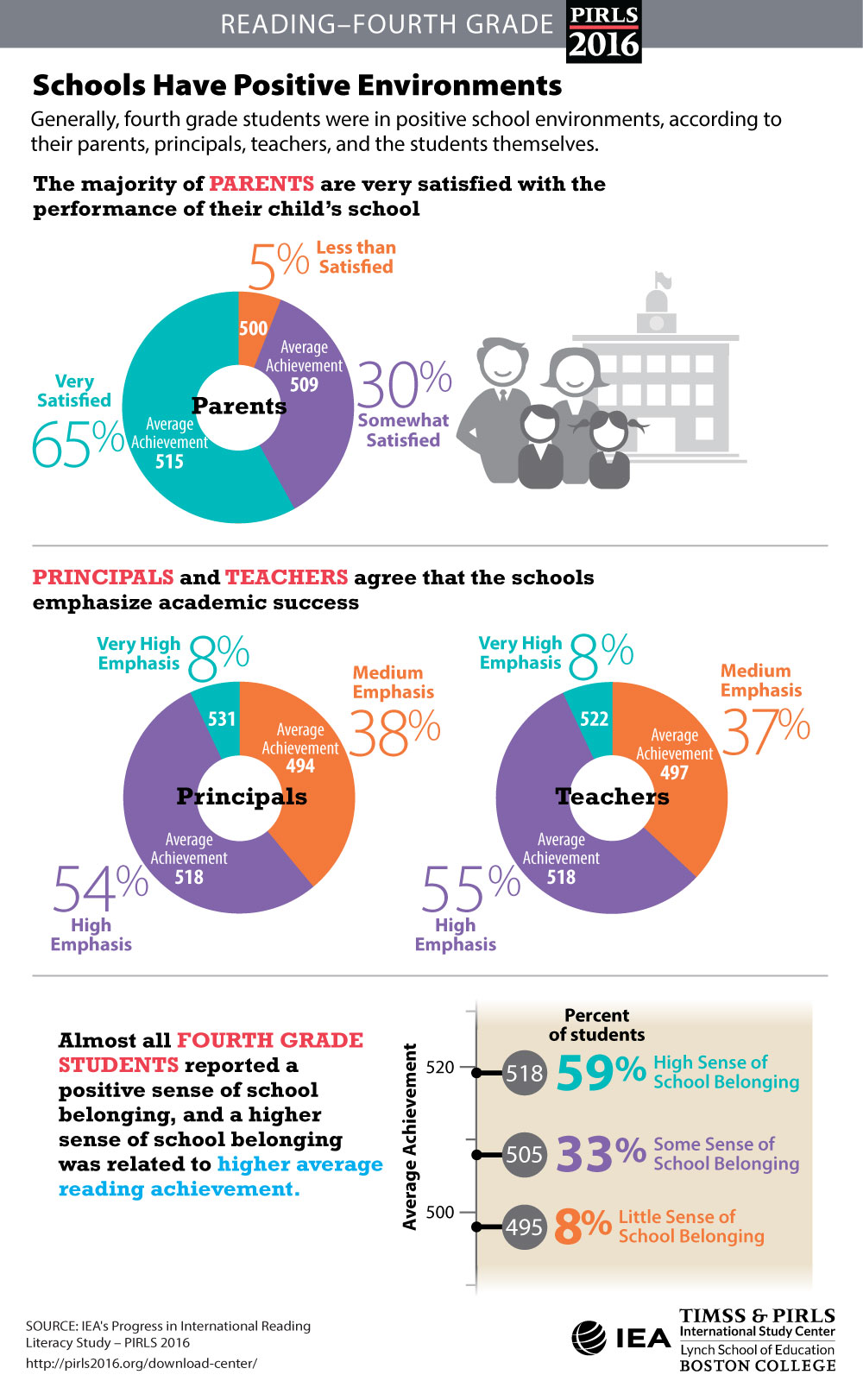 School Climate Infographic