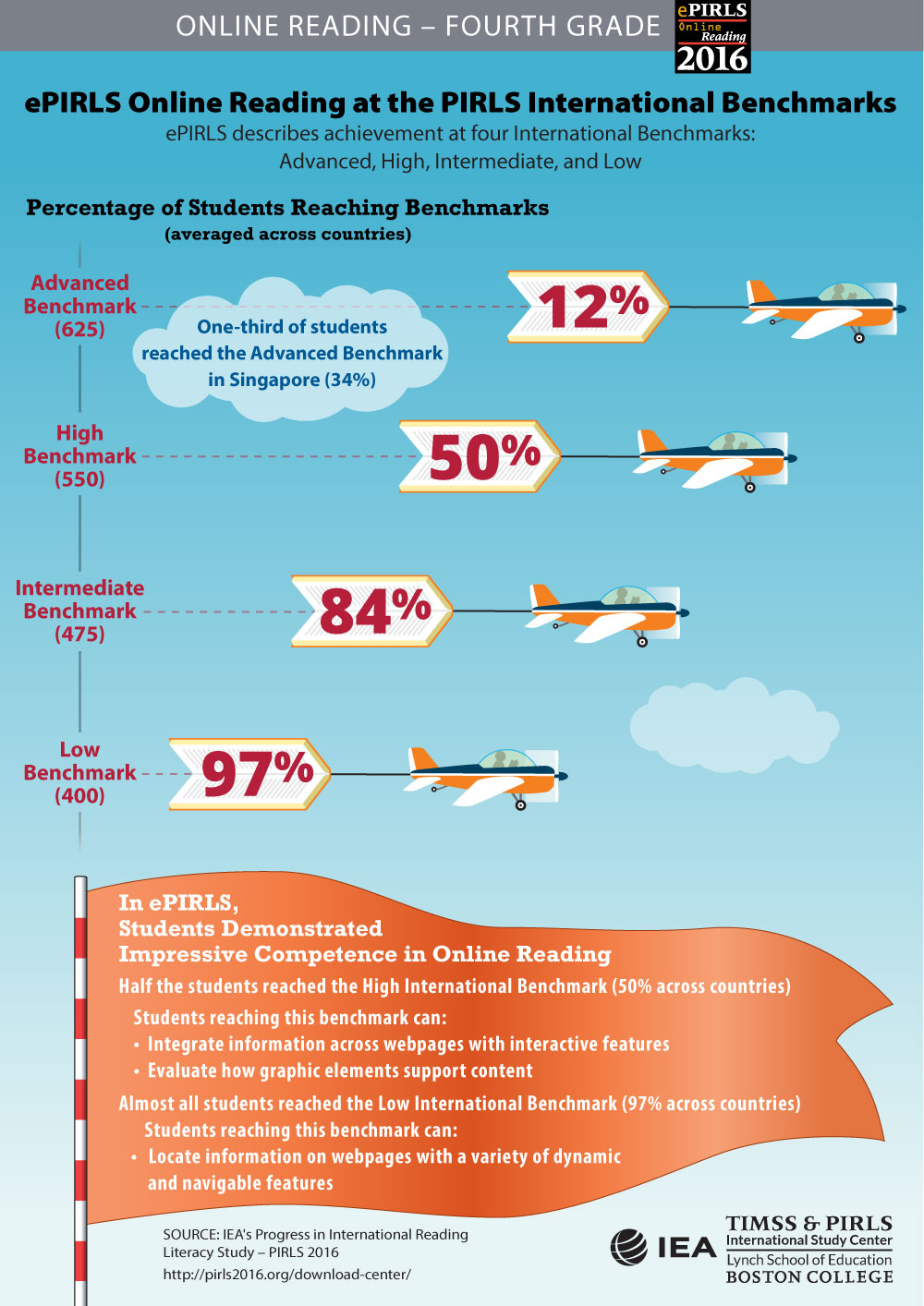 Performance at International Benchmarks Infographic