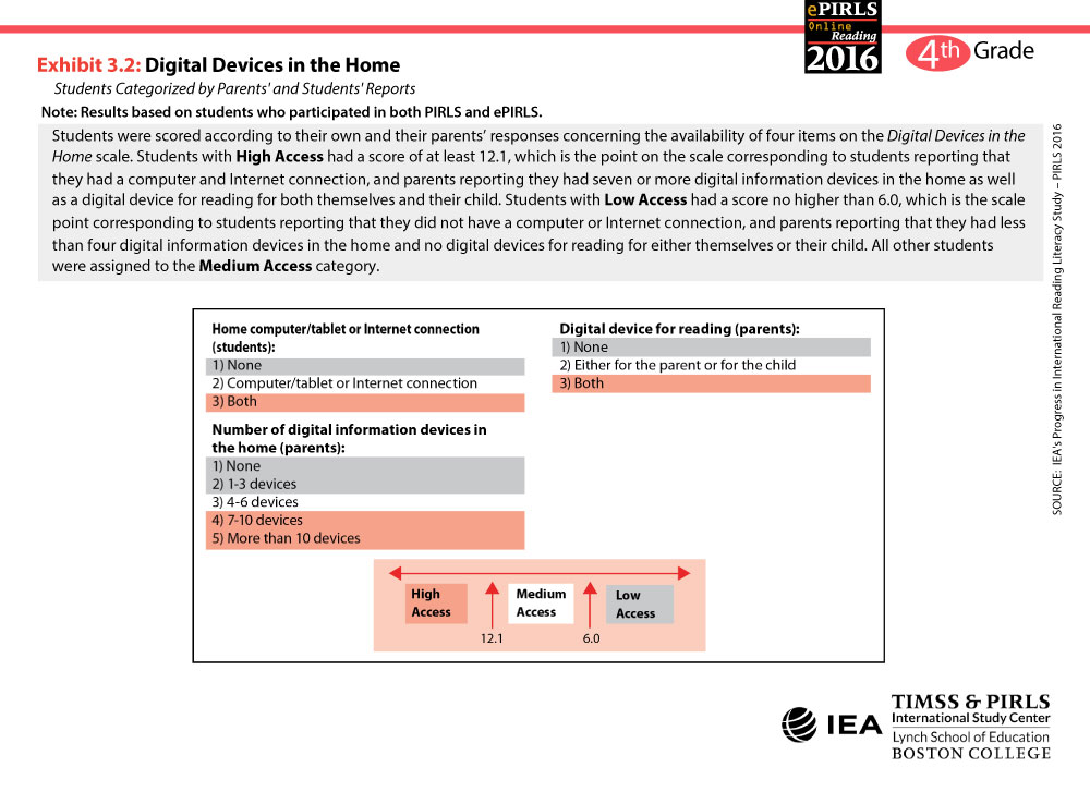 Digital Devices in the Home Table