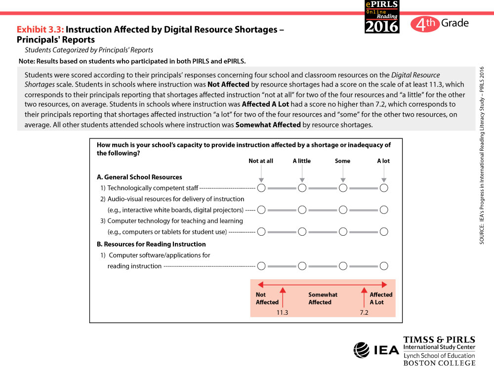 Digital Resource Shortages Scale