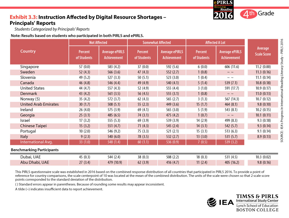 Digital Resource Shortages Table